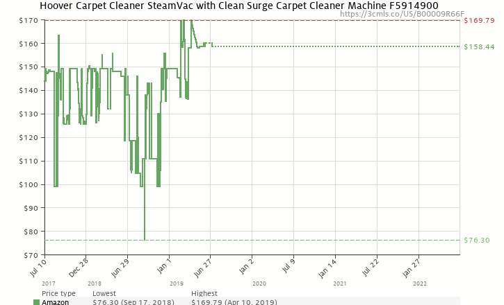 Amazon price history chart for Hoover SteamVac Carpet Cleaner with Clean Surge, F5914-900