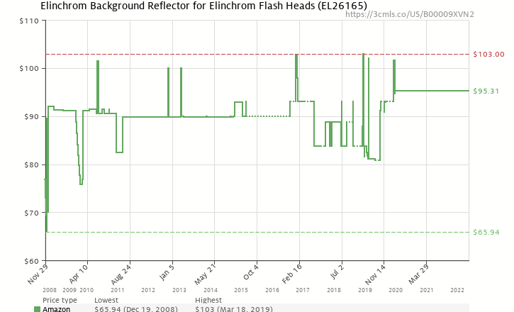Amazon price history chart for Elinchrom EL 26165 Background Reflector