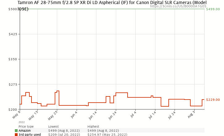 Amazon price history chart for Tamron AF 28-75mm f/2.8 SP XR Di LD Aspherical (IF) for Canon Digital SLR Cameras (Model A09E)