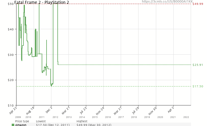 Fatal Frame 2: Crimson Butterfly (B0000AI1KK) | Amazon price tracker ...
