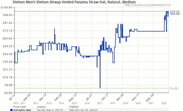 5b673163b9156 Amazon price history chart for Stetson Men s Stetson Airway Vented Panama  Straw Hat