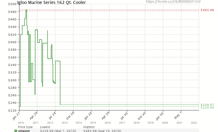 Amazon price history chart for Igloo Marine Series 162 Qt. Cooler