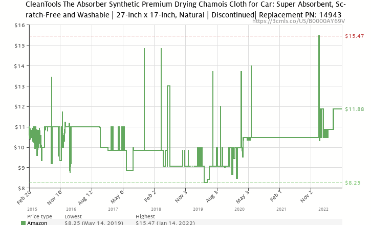 "Amazon price history chart for The Absorber Synthetic Drying Chamois, 27"" x 17"", Natural"