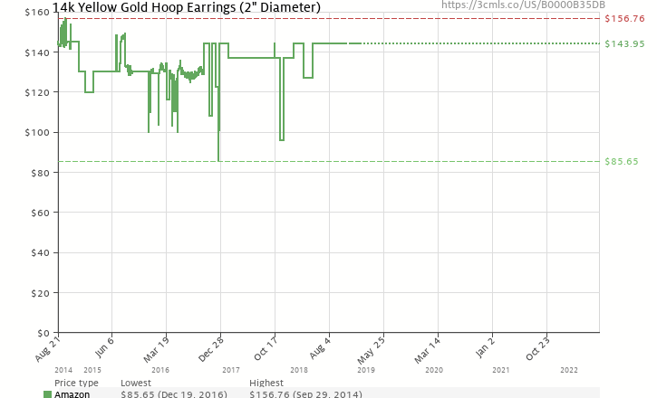 "Amazon price history chart for Duragold 14k Yellow Gold Hoop Earrings, (1.97"" Diameter)"