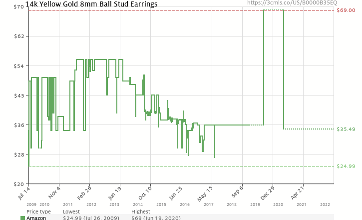 Amazon price history chart for Duragold 14k Yellow Gold 8mm Ball Studs