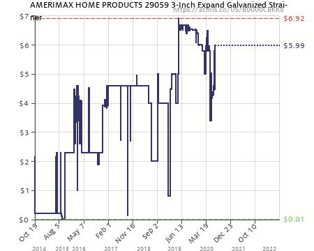Amazon Price History Chart For AMERIMAX HOME PRODUCTS 29059 3 Inch Expand  Galvanized Strainer (