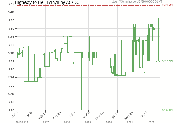 Price history of AC/DC – Highway to Hell