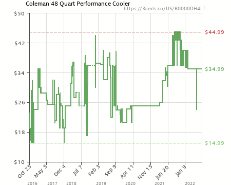 Amazon price history chart for Coleman 48 Quart Performance Cooler Holds 63 Cans, Blue (B0000DH4LT)