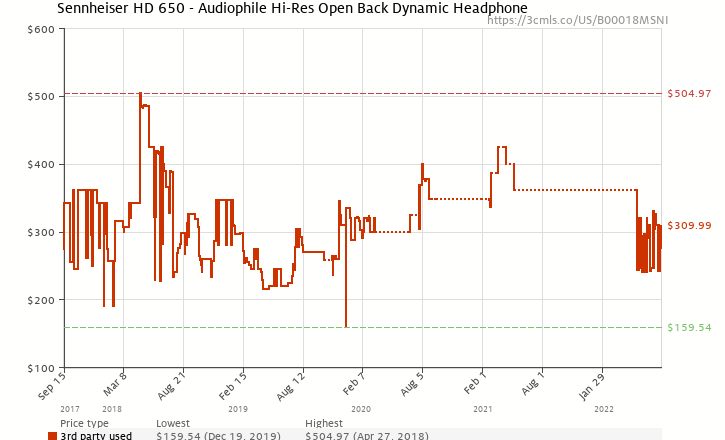 Amazon price history chart for Sennheiser HD 650 Headphones