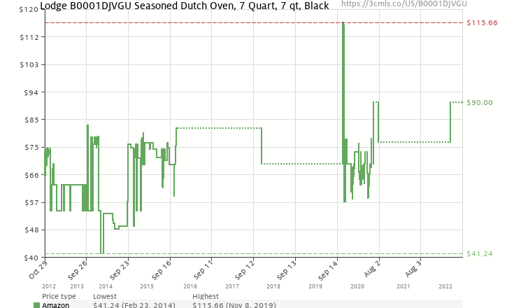 Amazon price history chart for Lodge Pro-Logic P12D3 Cast Iron Dutch Oven, Black, 7-Quart