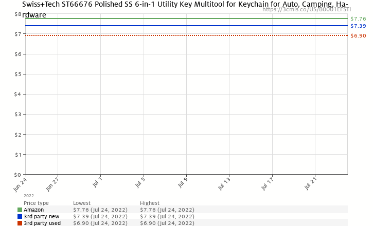 Amazon price history chart for Swiss+Tech ST66676 Utili-Key 6-in-1 Key Ring Multi-Function Tool