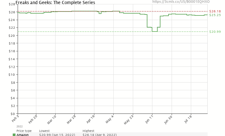 Amazon price history chart for Freaks and Geeks: The Complete Series