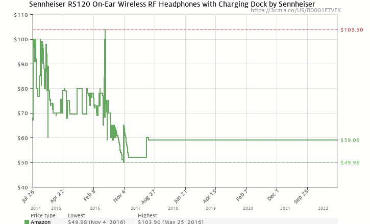 Amazon price history chart for Sennheiser  RS120 Over-Ear 926MHz Wireless RF Headphones with Charging Cradle