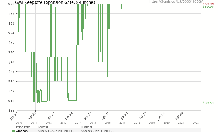 Amazon Price History Chart For GMI Keepsafe Expansion Gate 84 Inches B0001J05GY