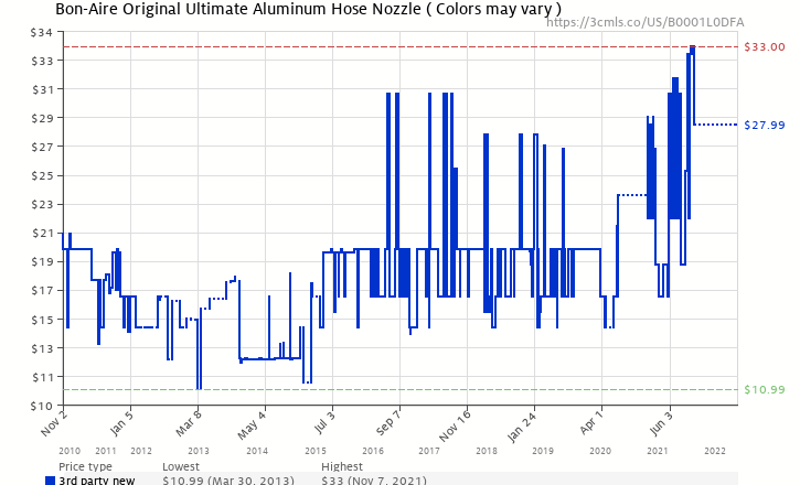 Amazon price history chart for Bon-Aire Original Ultimate Aluminum Hose Nozzle ( Colors may vary )