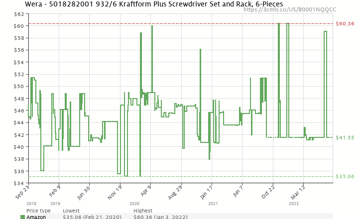 Amazon price history chart for Wera 932/6 Kraftform Plus Screwdriver Set and Rack, 6-Pieces