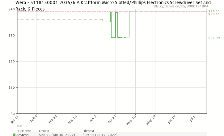 Amazon price history chart for Wera 2035/6 A Kraftform Micro Slotted/Phillips Electronics Screwdriver Set and Rack, 6-Pieces