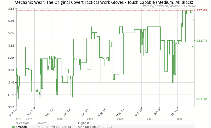 Amazon price history chart for Mechanix Wear MG-55-009 Original Glove, Stealth Medium