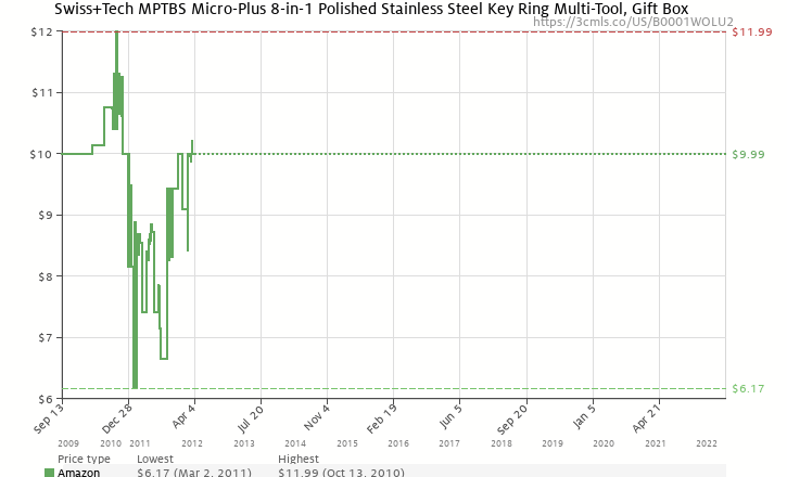 Amazon price history chart for Swiss+Tech MPTBS Micro-Plus 8-in-1 Polished Stainless Steel Key Ring Multi-Tool, Gift Box