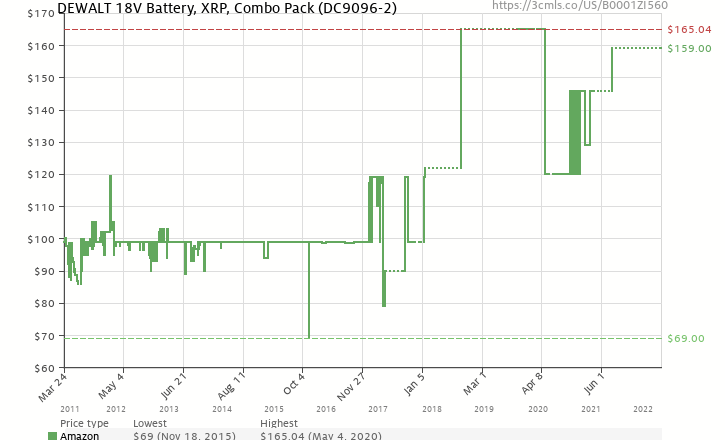 Amazon price history chart for DEWALT DC9096-2 18-Volt XRP 2.4 Amp Hour NiCad Pod-Style Battery (2-Pack)