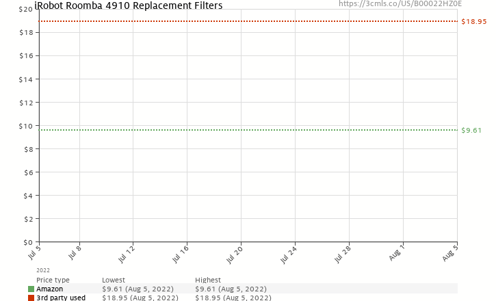 Amazon price history chart for iRobot Roomba 4910 Replacement Filters