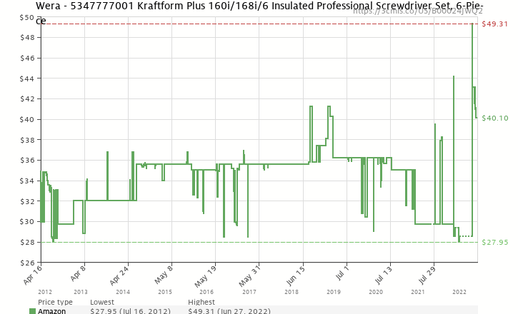 Amazon price history chart for Wera Kraftform Plus 160i/168i/6 Insulated Professional Screwdriver Set, 6-Piece