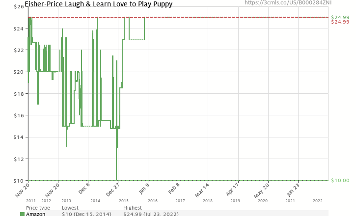 Fisher Price Laugh Learn Love To Play Puppy B000284zni Amazon
