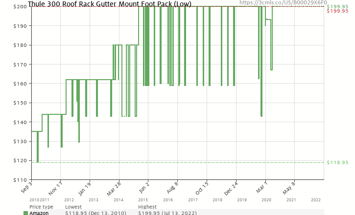 Amazon price history chart for Thule 300 Roof Rack Gutter Mount Foot Pack (Low)
