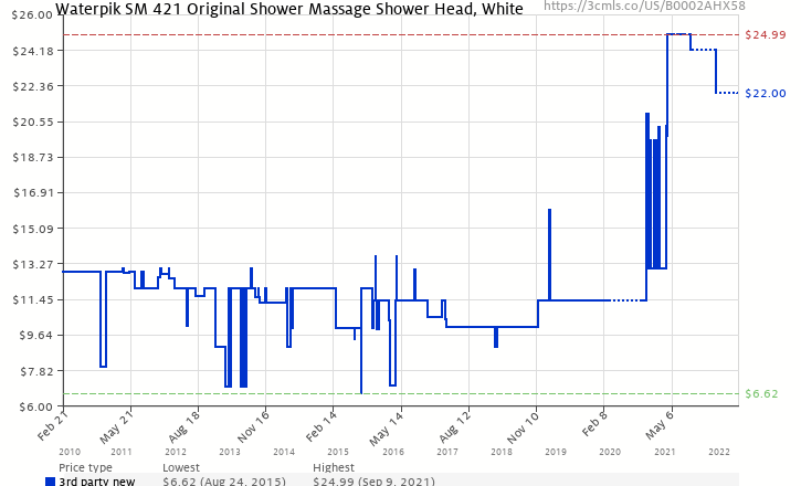 Amazon price history chart for Waterpik SM-421 Original 4-Mode Massage Showerhead, White