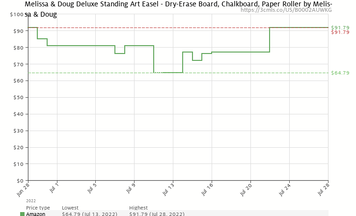 Amazon price history chart for Melissa & Doug Deluxe Standing Easel