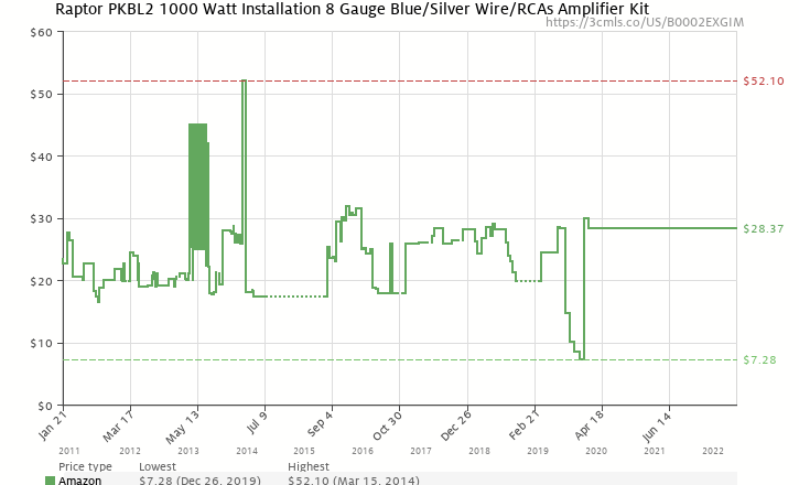Raptor pkbl2 1000 watt installation 8 gauge bluesilver wirercas amazon price history chart for raptor pkbl2 1000 watt installation 8 gauge bluesilver wire keyboard keysfo Image collections