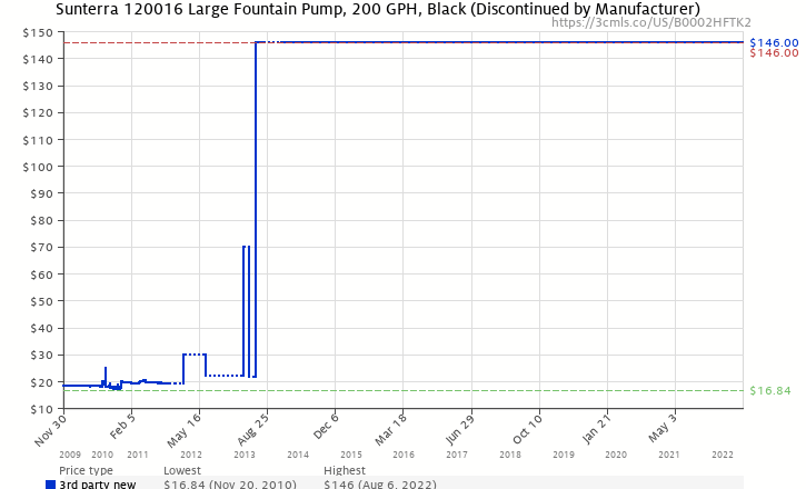 Amazon Price History Chart For Sunterra 120016 Large Fountain Pump 200 GPH Black