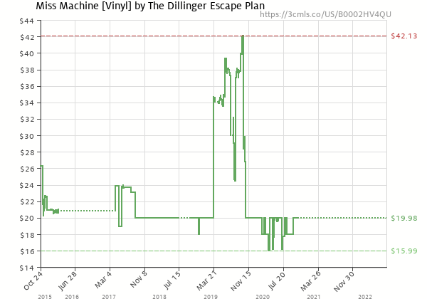 Price history of The Dillinger Escape Plan – Miss Machine
