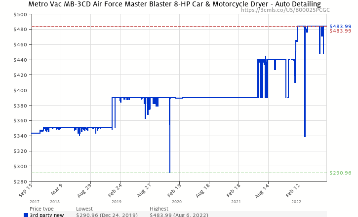 Amazon Price History Chart For Metro Vac MB 3CD Air Force Master Blaster 8
