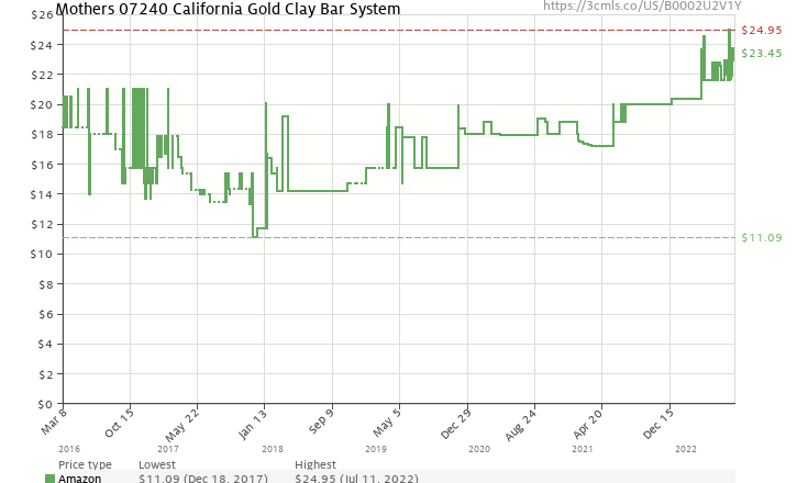 Amazon price history chart for Mothers 07240 California Gold Clay Bar System
