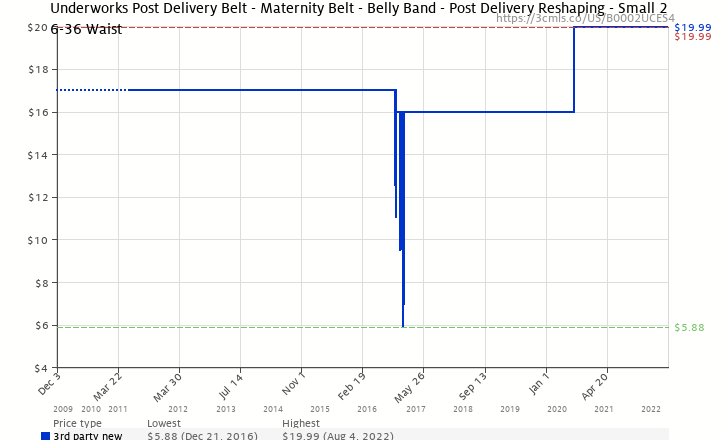 52e28487dc Amazon price history chart for Underworks Post Delivery Belt - Maternity  Belt - Belly Band 26