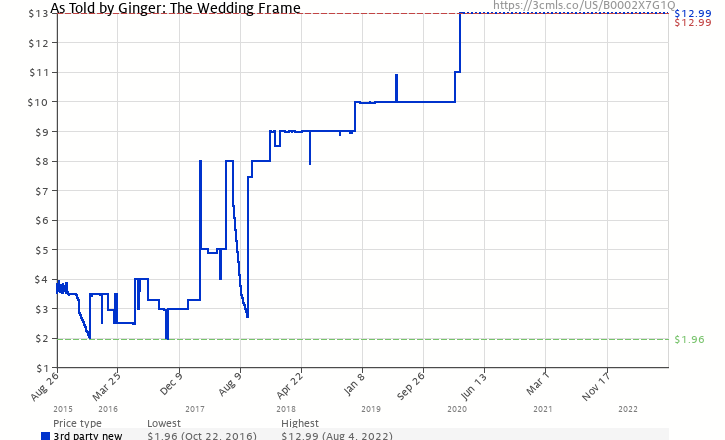 As Told by Ginger: The Wedding Frame (B0002X7G1Q) | Amazon price ...
