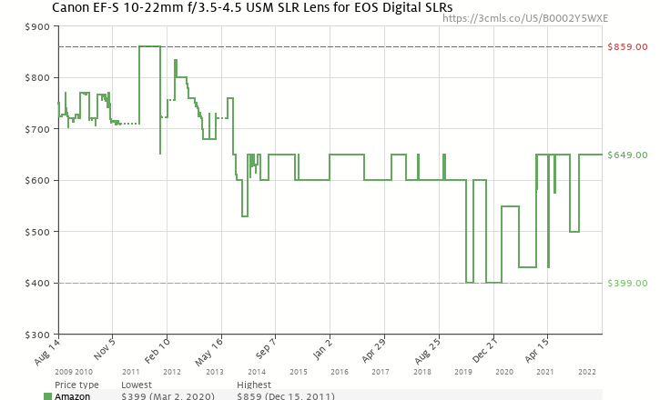 Amazon price history chart for Canon EF-S 10-22mm f/3.5-4.5 USM SLR Lens for EOS Digital SLRs
