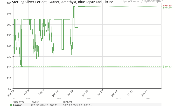 Amazon price history chart for Sterling Silver Peridot, Garnet, Amethyst, Blue Topaz and Citrine Individually Boxed Stud Earring Set