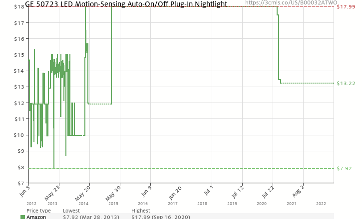 Amazon price history chart for GE 50723 LED Motion-Sensing Auto-On/Off Plug-In Nightlight