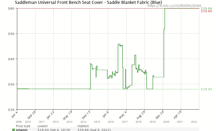Amazon Price History Chart For Saddleman Universal Front Bench Seat Cover