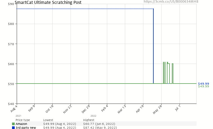 Amazon price history chart for SmartCat Ultimate Scratching Post