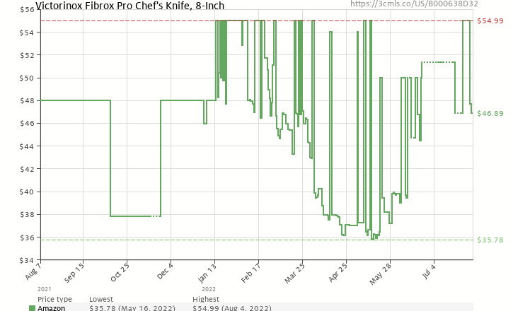 Amazon price history chart for Victorinox 40520 Fibrox 8-Inch Chef's Knife
