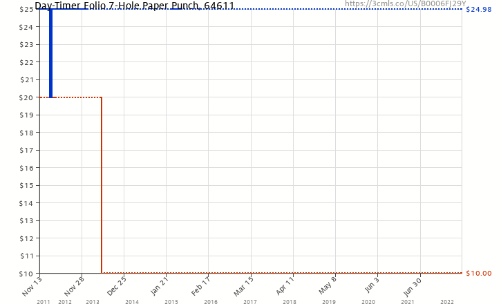 Amazon Price History Chart For Day Timer Folio 7 Hole Paper Punch 64611