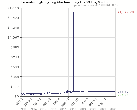Amazon price history chart for Eliminator Lighting Fog Machines Fog It 700 Fog Machine (B0006FL8PK  sc 1 st  camelcamelcamel.com & Eliminator Lighting Fog Machines Fog It 700 Fog Machine (B0006FL8PK ...