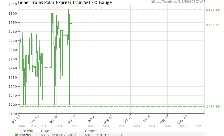 Amazon price history chart for Lionel Trains Polar Express Train Set - O Gauge