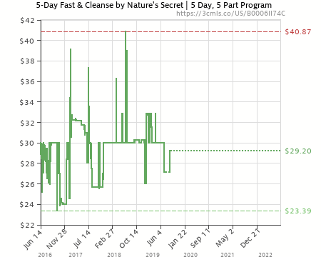 Amazon Price History Chart For Natures Secret 5 Day Fast And Cleanse Kit B0006ii74c