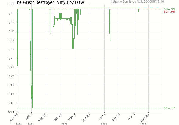 Price history of Low – The Great Destroyer
