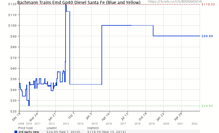 Amazon price history chart for Bachmann Trains Emd Gp40 Diesel Santa Fe (Blue and Yellow)
