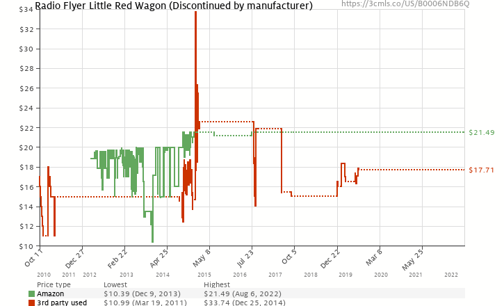Amazon price history chart for Radio Flyer Little Red Wagon